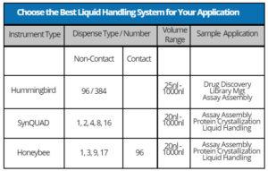 Liquid Handling Chart